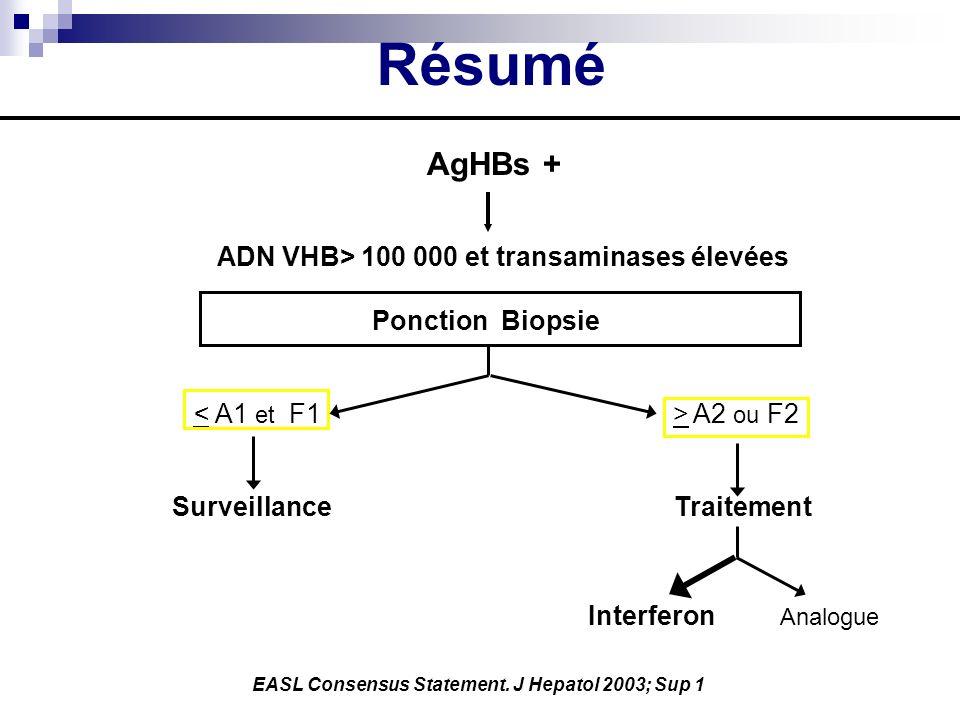 Résumé AgHBs + ADN VHB> 100 000 et transaminases élevées Ponction Biopsie A2 ou F2 Surveillance Traitement Interferon Analogue EASL Consensus Statemen