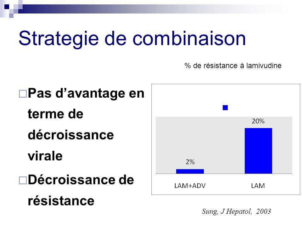 Strategie de combinaison Pas davantage en terme de décroissance virale Décroissance de résistance % de résistance à lamivudine Sung, J Hepatol, 2003