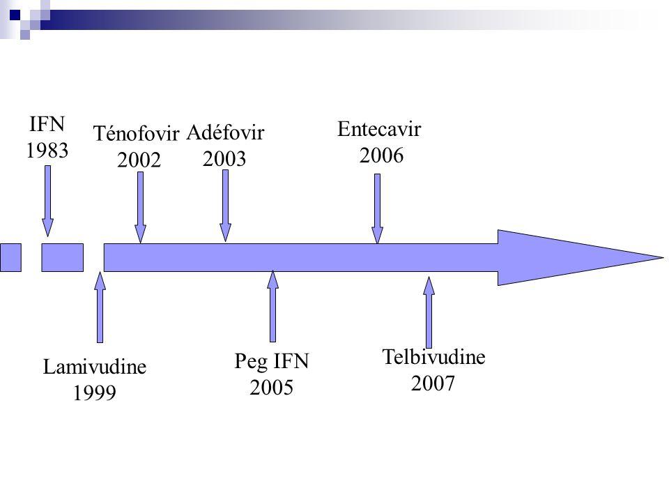 IFN 1983 Ténofovir 2002 Peg IFN 2005 Adéfovir 2003 Lamivudine 1999 Entecavir 2006 Telbivudine 2007