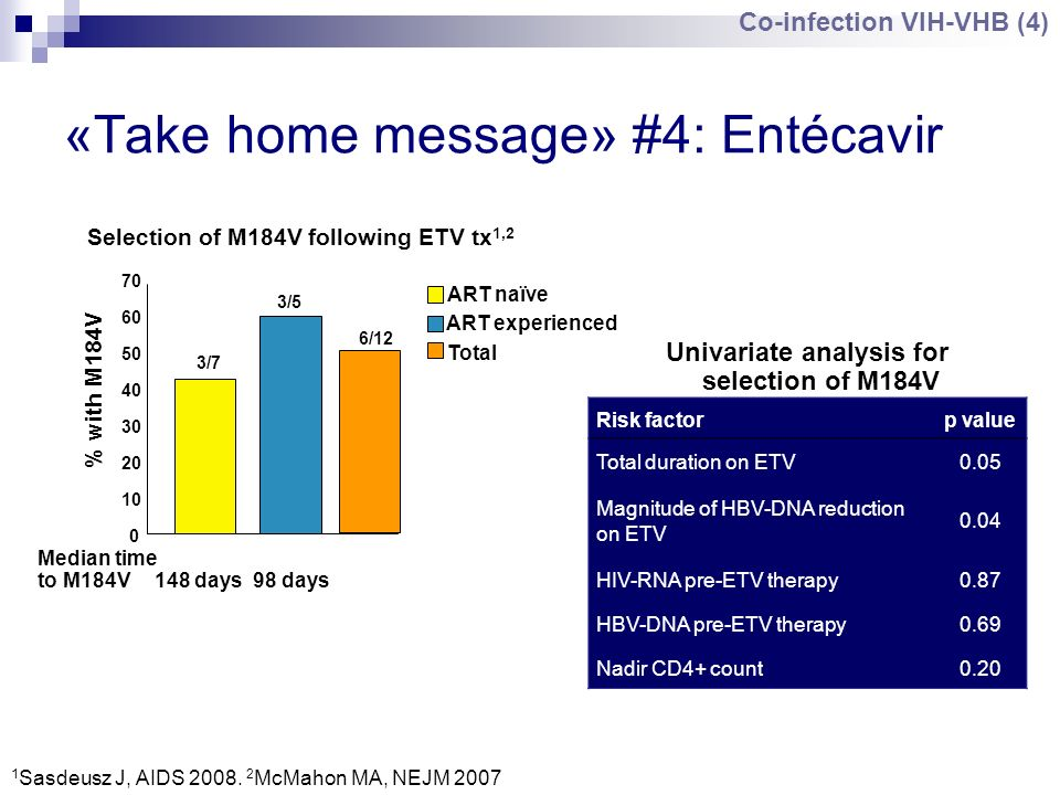 «Take home message» #4: Entécavir 1 Sasdeusz J, AIDS 2008. 2 McMahon MA, NEJM 2007 Selection of M184V following ETV tx 1,2 0 10 20 30 40 50 60 70 ART