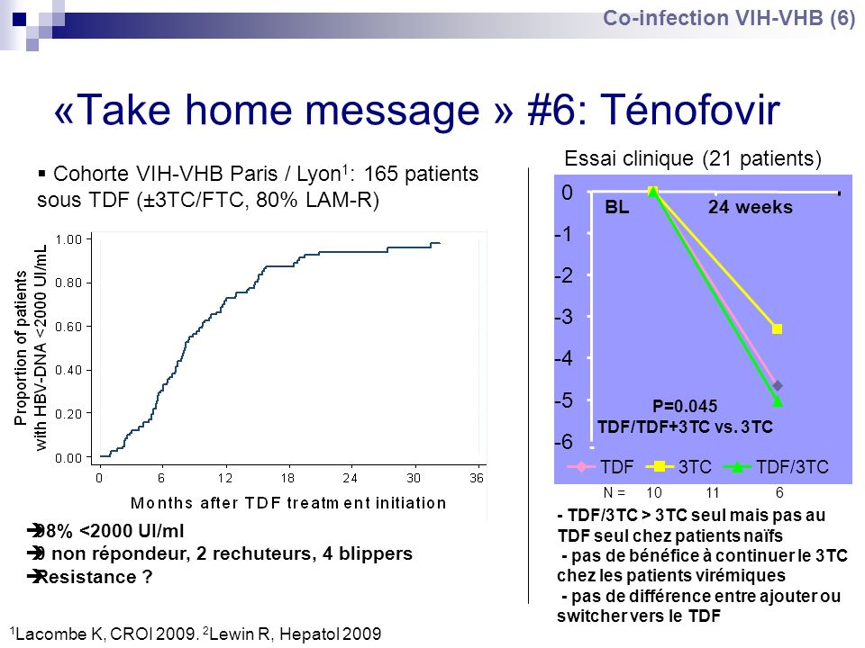 «Take home message » #6: Ténofovir Cohorte VIH-VHB Paris / Lyon 1 : 165 patients sous TDF (±3TC/FTC, 80% LAM-R) 98% <2000 UI/ml 0 non répondeur, 2 rec