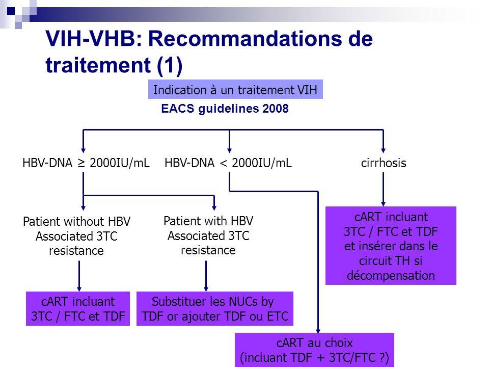 VIH-VHB: Recommandations de traitement (1) Indication à un traitement VIH HBV-DNA 2000IU/mLHBV-DNA < 2000IU/mLcirrhosis Patient without HBV Associated