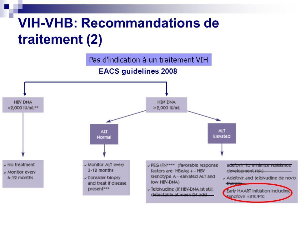 VIH-VHB: Recommandations de traitement (2) Pas dindication à un traitement VIH EACS guidelines 2008
