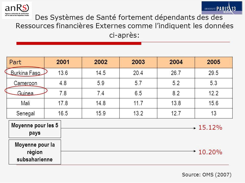 Des Systèmes de Santé fortement dépendants des des Ressources financières Externes comme lindiquent les données ci-après: Part 20012002200320042005 Burkina Faso13.614.520.426.729.5 Cameroon4.85.95.75.25.3 Guinea7.87.46.58.212.2 Mali17.814.811.713.815.6 Senegal16.515.913.212.713 Moyenne pour les 5 pays 15.12% Moyenne pour la région subsaharienne 10.20% Source: OMS (2007)
