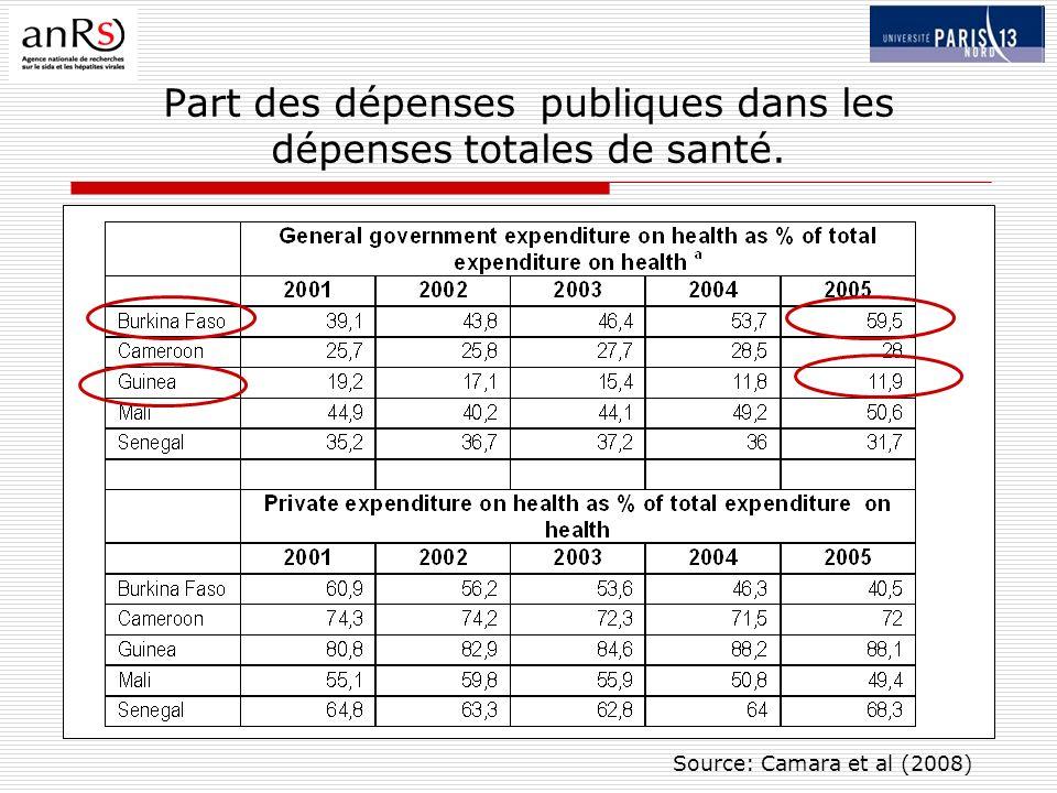 Part des dépenses publiques dans les dépenses totales de santé. Source: Camara et al (2008)