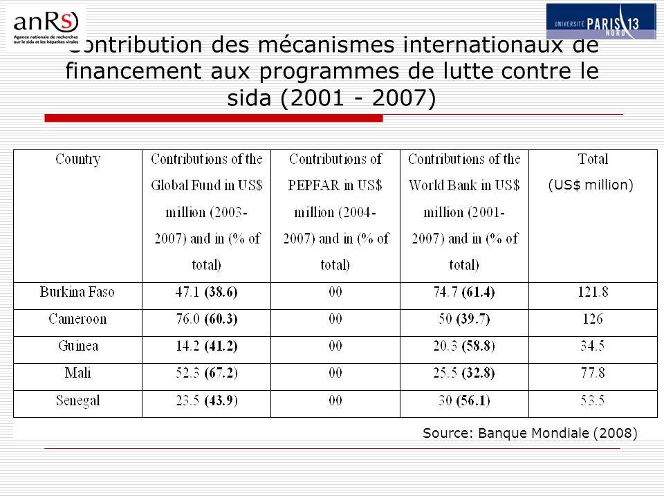 Contribution des mécanismes internationaux de financement aux programmes de lutte contre le sida (2001 - 2007) (US$ million) Source: Banque Mondiale (2008)