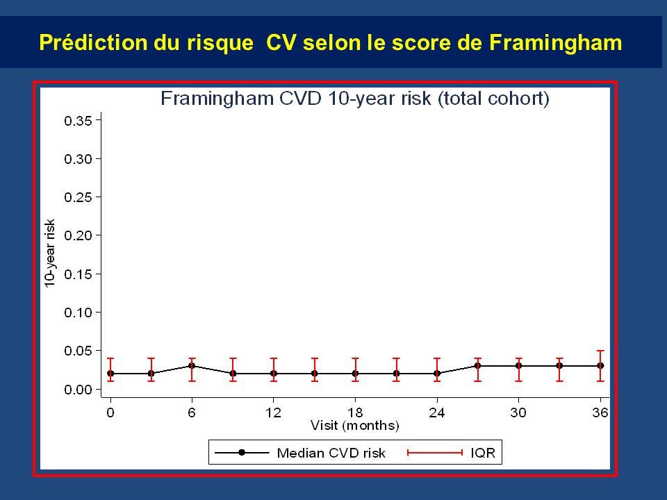 Prédiction du risque CV selon le score de Framingham