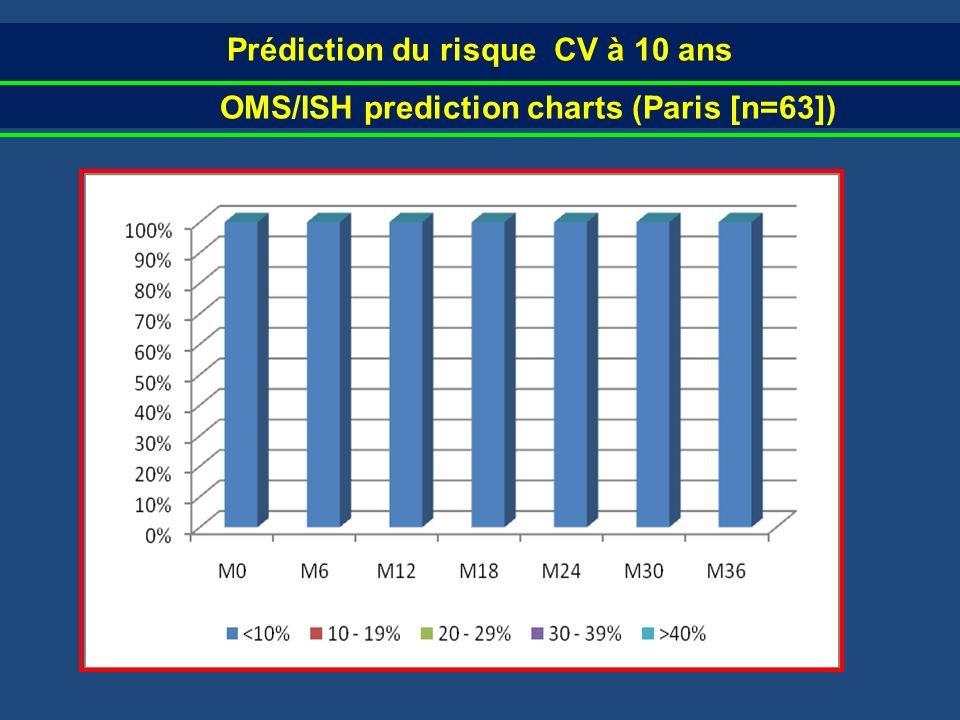 Prédiction du risque CV à 10 ans OMS/ISH prediction charts (Paris [n=63])