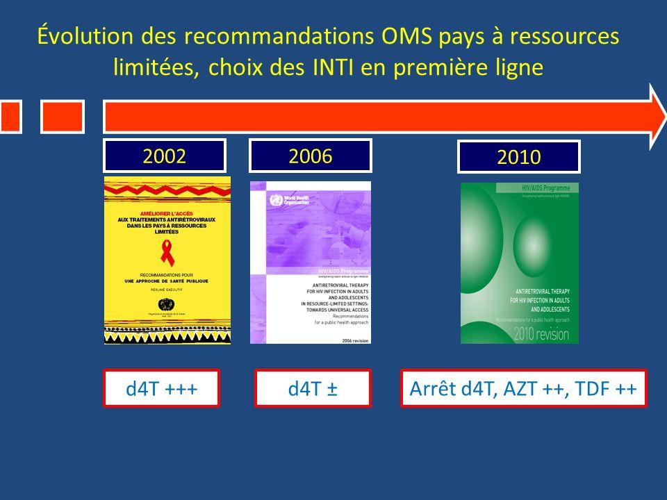Évolution des recommandations OMS pays à ressources limitées, choix des INTI en première ligne 20022006 2010 d4T +++d4T ±Arrêt d4T, AZT ++, TDF ++