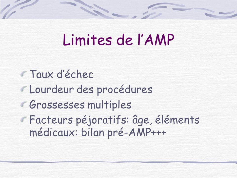Limites de lAMP Taux déchec Lourdeur des procédures Grossesses multiples Facteurs péjoratifs: âge, éléments médicaux: bilan pré-AMP+++