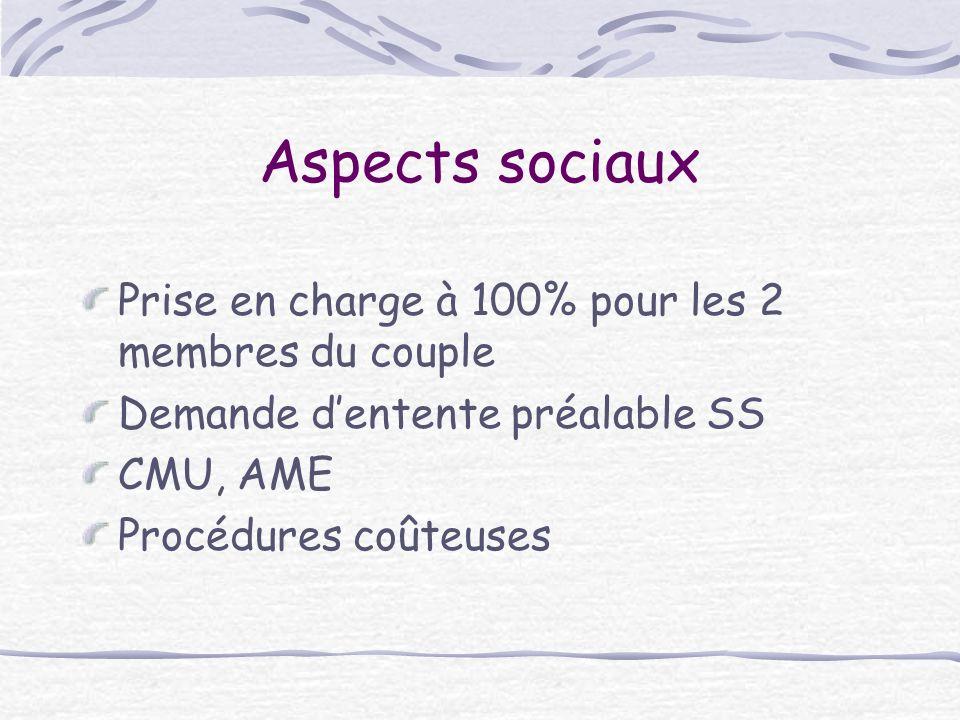 Aspects sociaux Prise en charge à 100% pour les 2 membres du couple Demande dentente préalable SS CMU, AME Procédures coûteuses