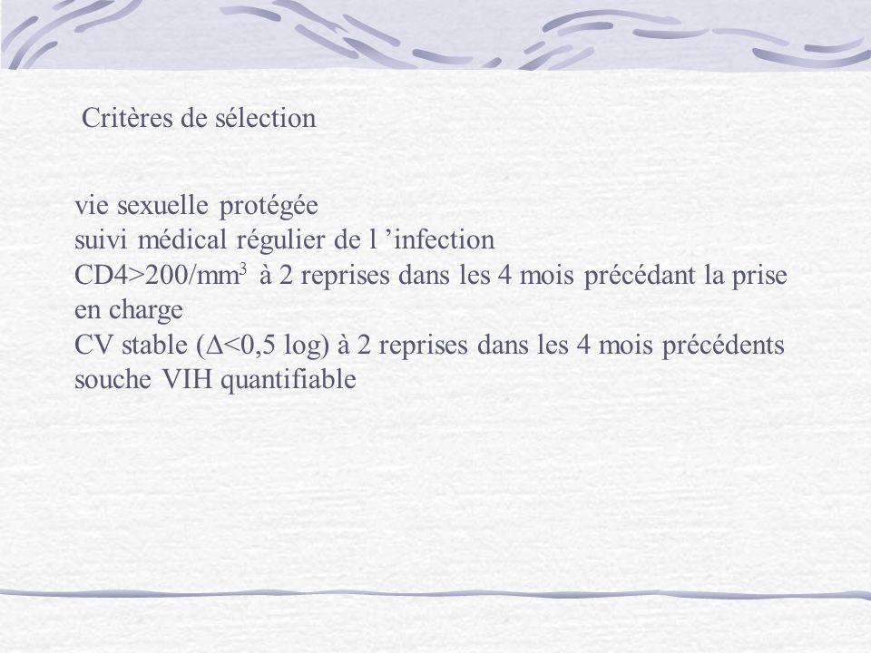 Critères de sélection vie sexuelle protégée suivi médical régulier de l infection CD4>200/mm 3 à 2 reprises dans les 4 mois précédant la prise en char