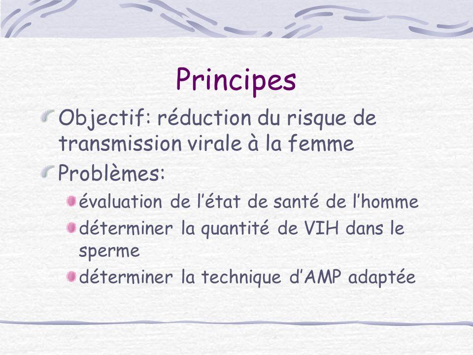 Principes Objectif: réduction du risque de transmission virale à la femme Problèmes: évaluation de létat de santé de lhomme déterminer la quantité de