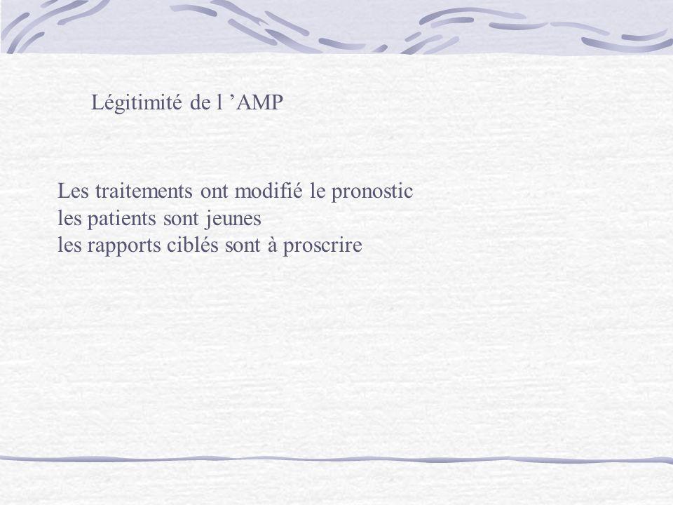 Légitimité de l AMP Les traitements ont modifié le pronostic les patients sont jeunes les rapports ciblés sont à proscrire