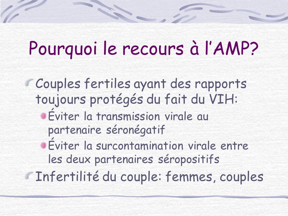 Principes Objectif: éviter la contamination du partenaire: AMP lorsque les auto- inséminations nont pas marché Problèmes: Évaluation de létat de santé de la femme Risque de contamination MF Risques des traitements anti-rétroviraux pendant la grossesse