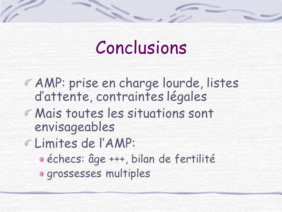 Conclusions AMP: prise en charge lourde, listes dattente, contraintes légales Mais toutes les situations sont envisageables Limites de lAMP: échecs: â