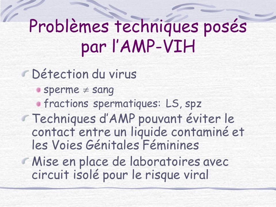 Suivant les recommandations issues du premier congrès scientifique à Toulouse en 1997, « Désir denfants et VIH », les avis conjoints du CCNE et du CNS en 1998, ont prévu la possibilité dune prise en charge intraconjugale dans les protocoles de recherche Les protocoles suivants NECO ANRS 092 à Paris utilisant la technique dICSI et ANRS 096 à Toulouse utilisant des inséminations intra- utérines ont prouvé la faisabilité de cette prise en charge, en termes de taux de grossesse par cycle (35 % avec les ICSI et 19 % avec les IIU) et dabsence de contamination des femmes.