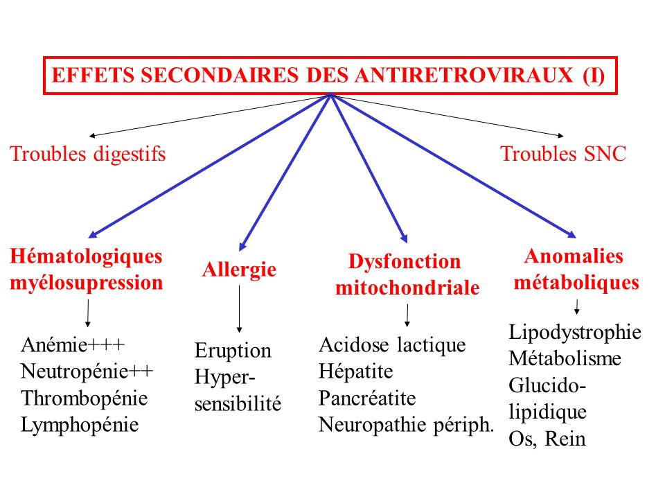 EFFETS SECONDAIRES DES ANTIRETROVIRAUX (I) Hématologiques myélosupression Dysfonction mitochondriale Anomalies métaboliques Allergie Anémie+++ Neutrop