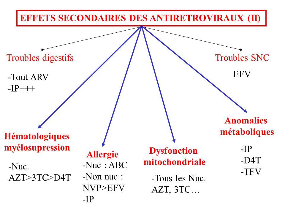 EFFETS SECONDAIRES DES ANTIRETROVIRAUX (II) Hématologiques myélosupression Dysfonction mitochondriale Anomalies métaboliques Allergie Troubles digesti