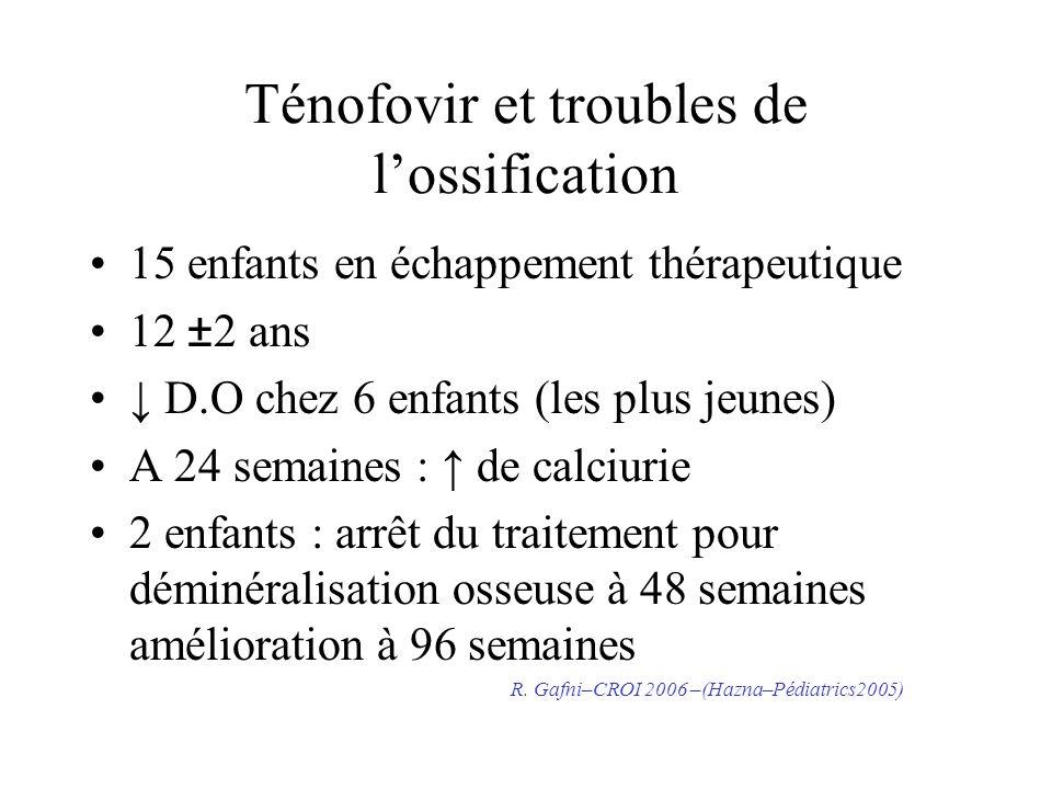 Ténofovir et troubles de lossification 15 enfants en échappement thérapeutique 12 ±2 ans D.O chez 6 enfants (les plus jeunes) A 24 semaines : de calci