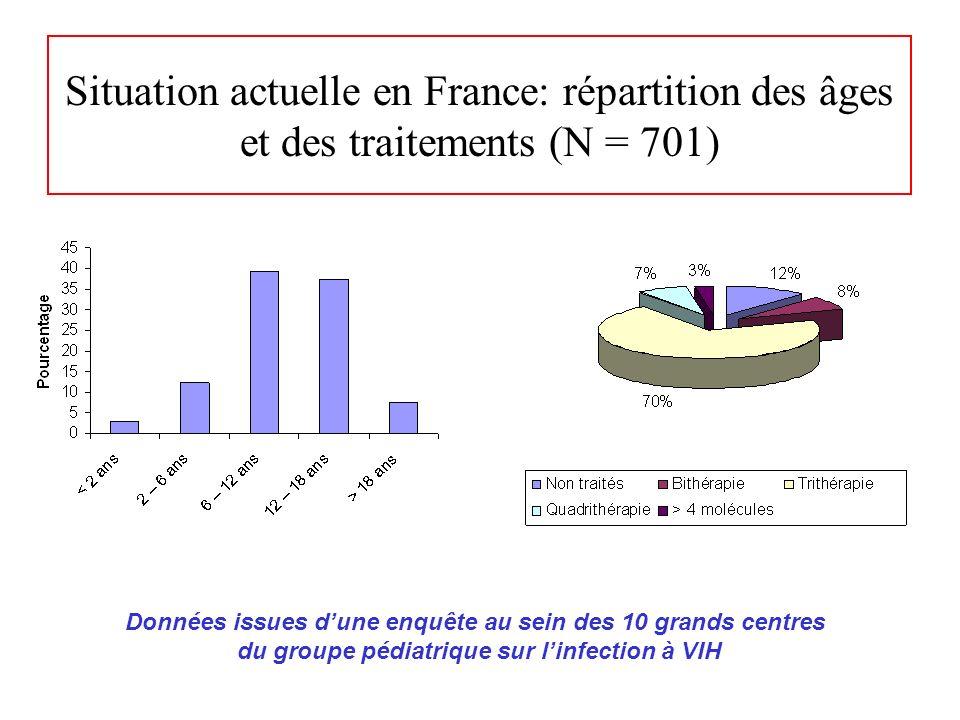 Situation actuelle en France: répartition des âges et des traitements (N = 701) Données issues dune enquête au sein des 10 grands centres du groupe pé