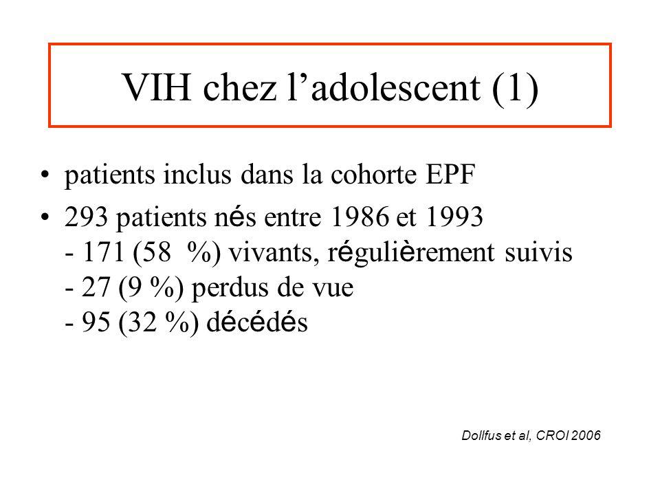VIH chez ladolescent (1) patients inclus dans la cohorte EPF 293 patients n é s entre 1986 et 1993 - 171 (58 %) vivants, r é guli è rement suivis - 27