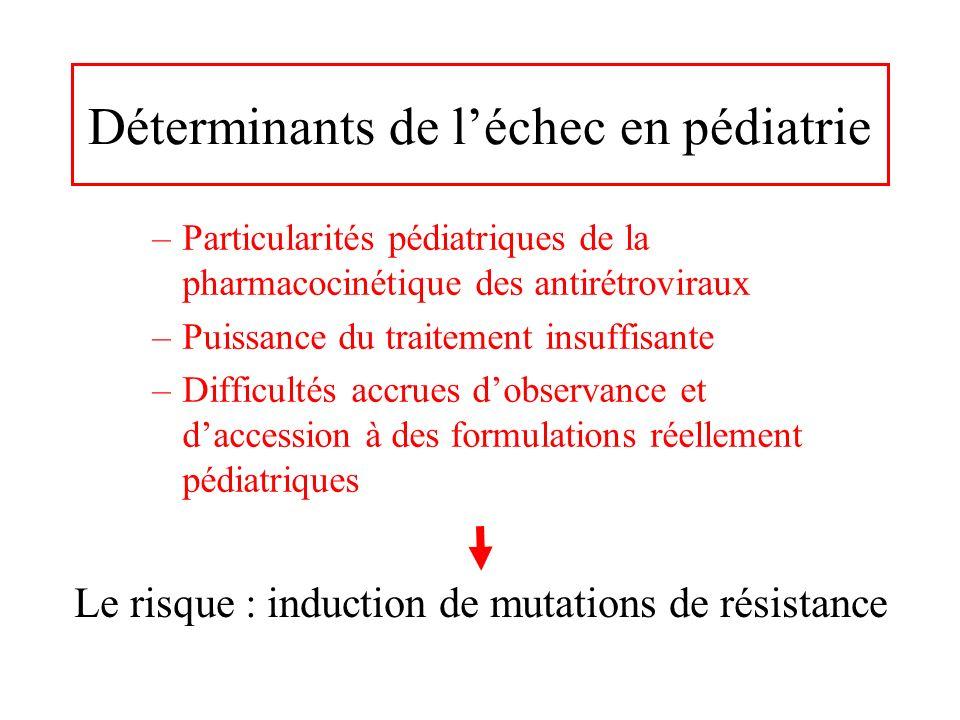 Prévalence de la résistance chez les enfants/adultes avec CV>500 copies/ml 2001 -2003, Hôpital Necker, Paris