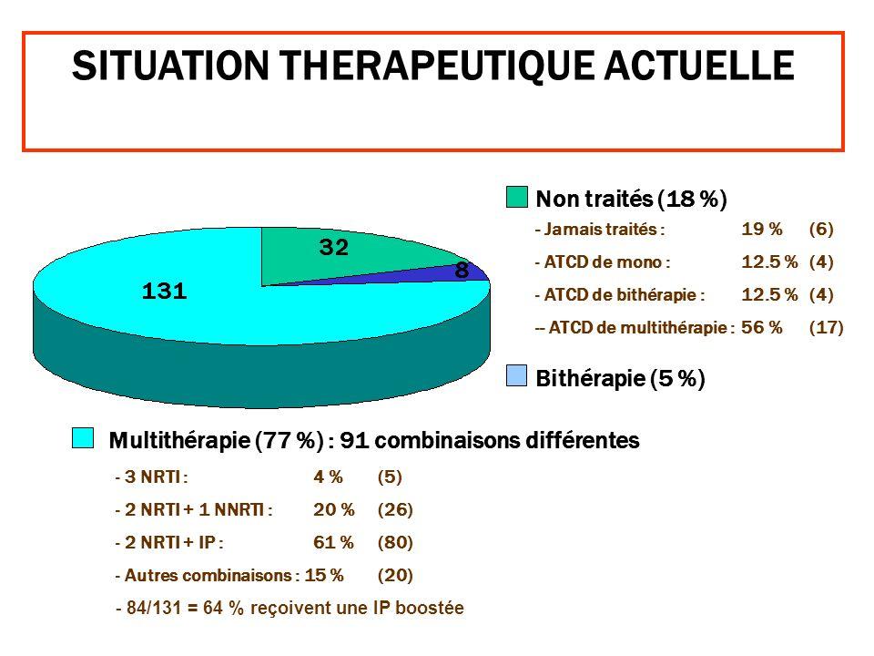 SITUATION THERAPEUTIQUE ACTUELLE - Jamais traités : 19 % (6) - ATCD de mono : 12.5 % (4) - ATCD de bithérapie : 12.5 % (4) -- ATCD de multithérapie :