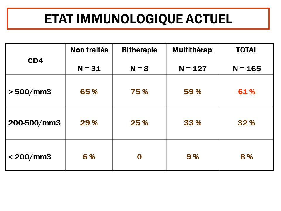 ETAT IMMUNOLOGIQUE ACTUEL CD4 Non traités N = 31 Bithérapie N = 8 Multithérap. N = 127 TOTAL N = 165 > 500/mm365 %75 %59 % 61 % 200-500/mm329 %25 %33