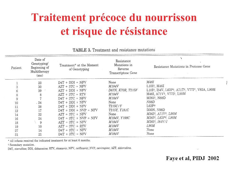 Traitement précoce du nourrisson et risque de résistance Faye et al, PIDJ 2002