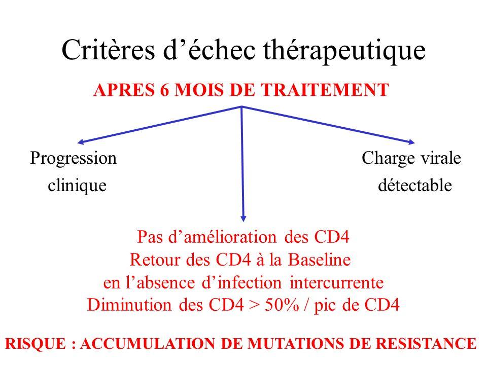 Critères déchec thérapeutique APRES 6 MOIS DE TRAITEMENT Pas damélioration des CD4 Retour des CD4 à la Baseline en labsence dinfection intercurrente D