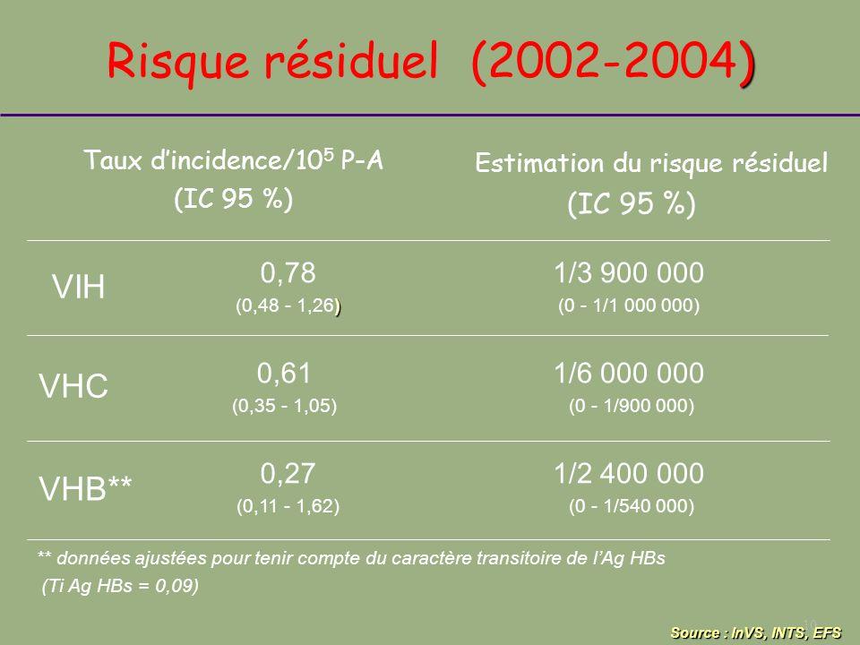 10 Source : InVS, INTS, EFS ) Risque résiduel (2002-2004) VIH 0,78 ) (0,48 - 1,26) 1/3 900 000 (0 - 1/1 000 000) VHB** 0,27 (0,11 - 1,62) VHC 0,61 (0,
