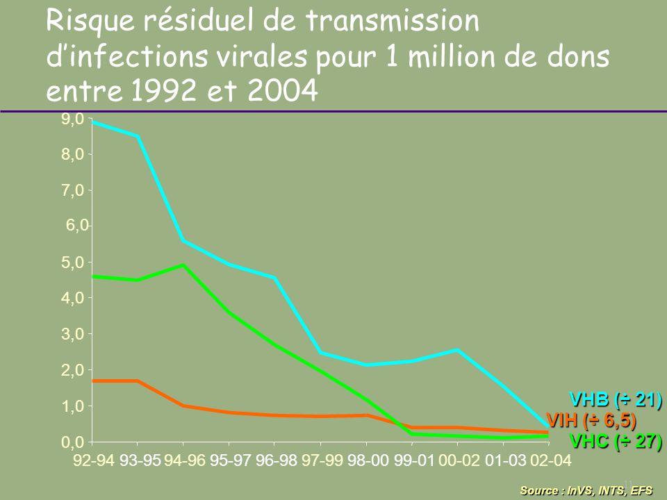 11 Risque résiduel de transmission dinfections virales pour 1 million de dons entre 1992 et 2004 Source : InVS, INTS, EFS VHC (÷ 27) 0,0 1,0 2,0 3,0 4