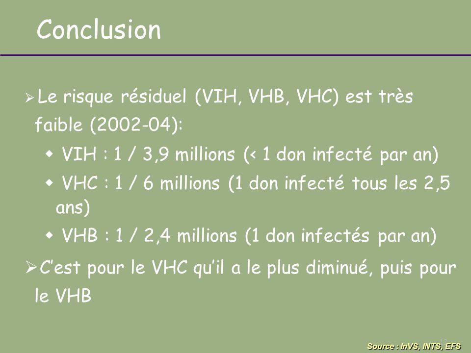 12 Conclusion Le risque résiduel (VIH, VHB, VHC) est très faible (2002-04): VIH : 1 / 3,9 millions (< 1 don infecté par an) VHC : 1 / 6 millions (1 do