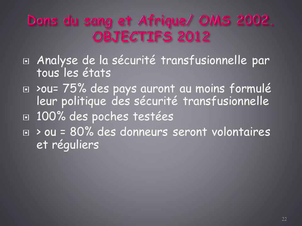 Analyse de la sécurité transfusionnelle par tous les états >ou= 75% des pays auront au moins formulé leur politique des sécurité transfusionnelle 100%