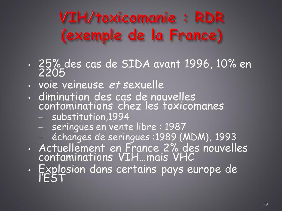 25% des cas de SIDA avant 1996, 10% en 2205 voie veineuse et sexuelle diminution des cas de nouvelles contaminations chez les toxicomanes – substituti