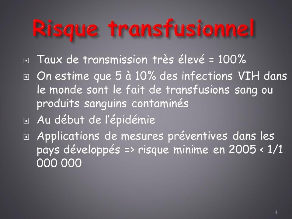 Taux de transmission très élevé = 100% On estime que 5 à 10% des infections VIH dans le monde sont le fait de transfusions sang ou produits sanguins c