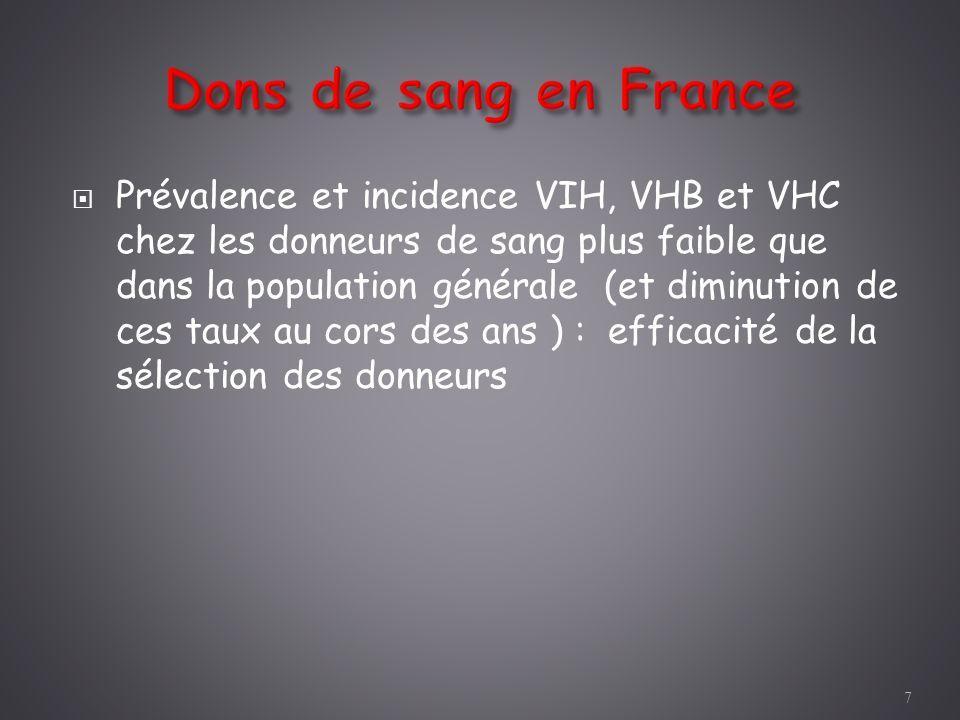 Dons de sang en France Prévalence et incidence VIH, VHB et VHC chez les donneurs de sang plus faible que dans la population générale (et diminution de