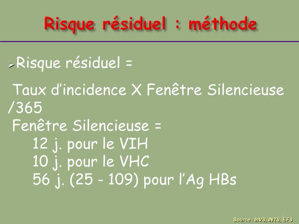 Risque résiduel = Taux dincidence X Fenêtre Silencieuse /365 Fenêtre Silencieuse = 12 j. pour le VIH 10 j. pour le VHC 56 j. (25 - 109) pour lAg HBs 9
