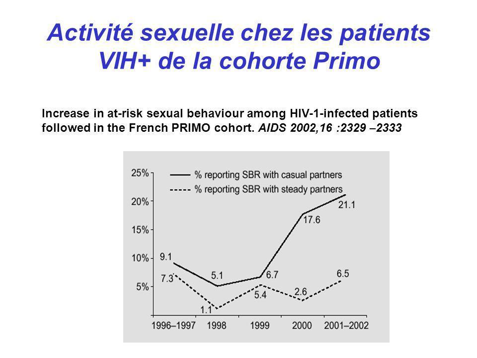 Activité sexuelle chez les patients VIH+ de la cohorte Primo Increase in at-risk sexual behaviour among HIV-1-infected patients followed in the French