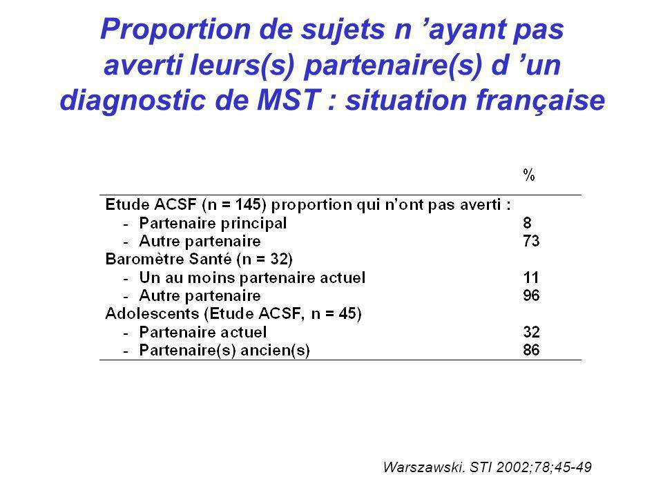 Proportion de sujets n ayant pas averti leurs(s) partenaire(s) d un diagnostic de MST : situation française Warszawski. STI 2002;78;45-49