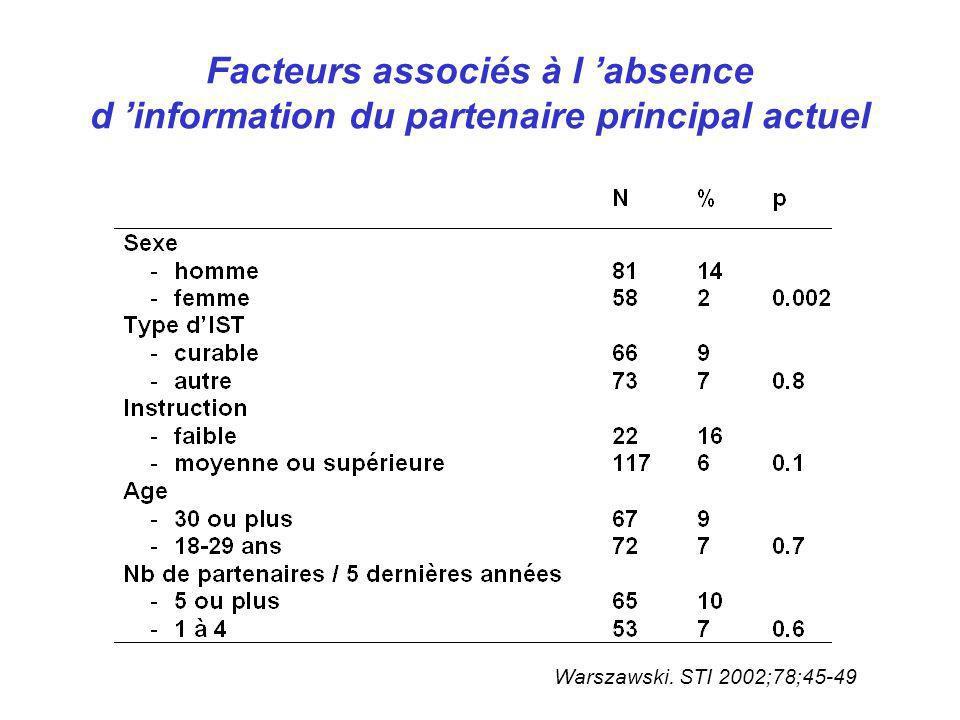 Facteurs associés à l absence d information du partenaire principal actuel Warszawski. STI 2002;78;45-49
