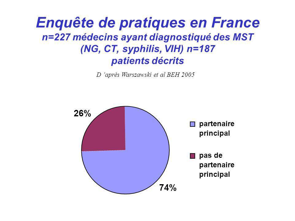 Enquête de pratiques en France n=227 médecins ayant diagnostiqué des MST (NG, CT, syphilis, VIH) n=187 patients décrits 74% 26% partenaire principal p