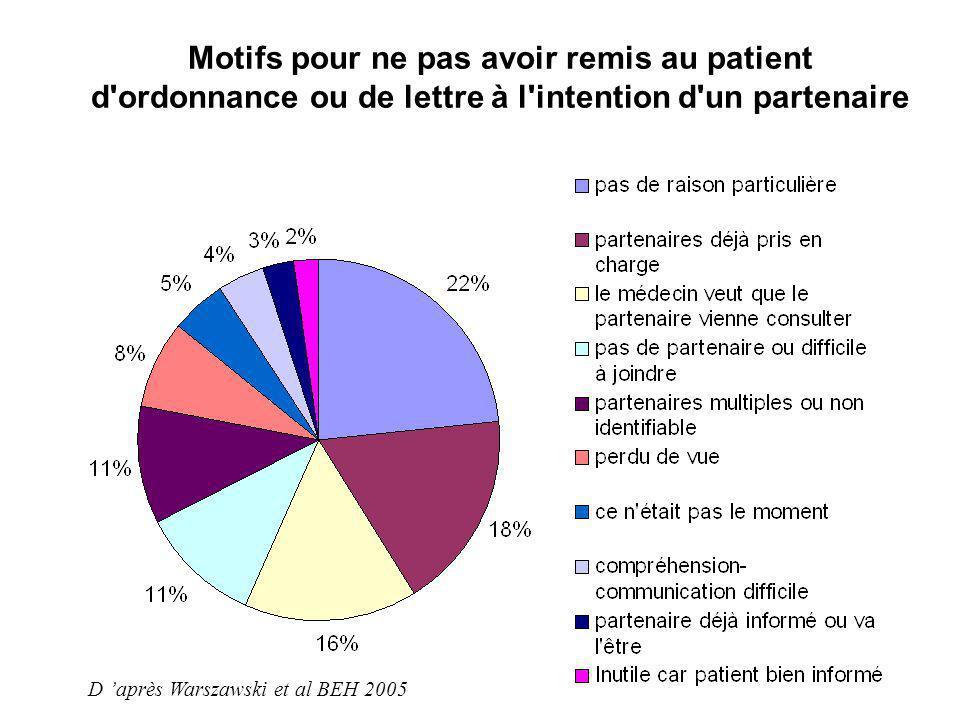 Motifs pour ne pas avoir remis au patient d'ordonnance ou de lettre à l'intention d'un partenaire D après Warszawski et al BEH 2005