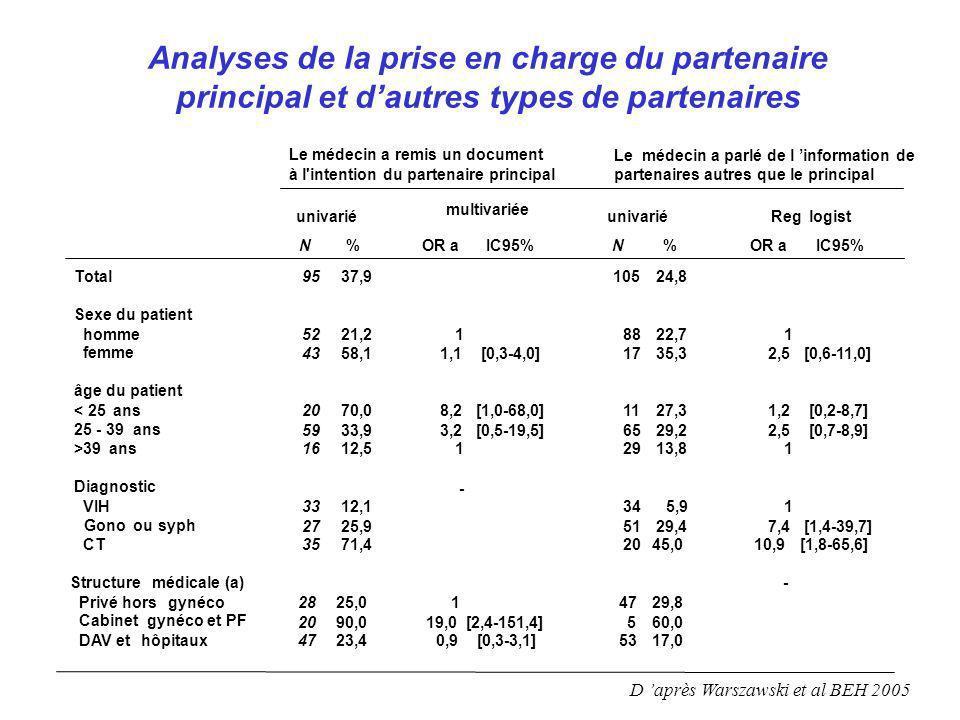 Analyses de la prise en charge du partenaire principal et dautres types de partenaires D après Warszawski et al BEH 2005