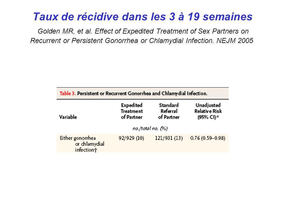 Taux de récidive dans les 3 à 19 semaines Golden MR, et al. Effect of Expedited Treatment of Sex Partners on Recurrent or Persistent Gonorrhea or Chla
