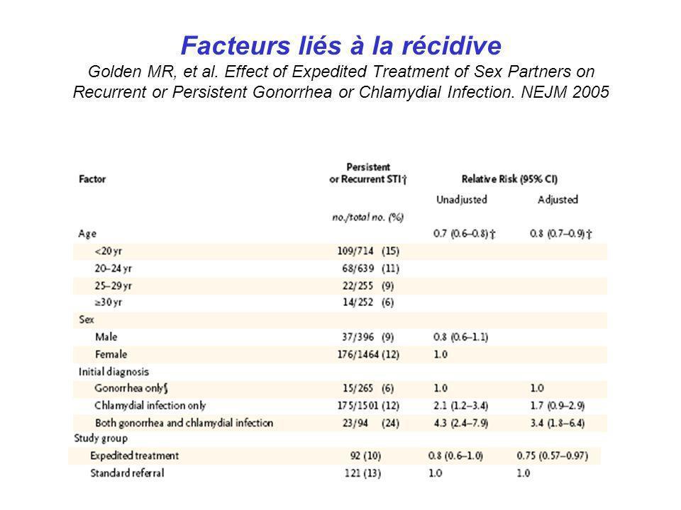 Facteurs liés à la récidive Golden MR, et al. Effect of Expedited Treatment of Sex Partners on Recurrent or Persistent Gonorrhea or Chlamydial Infecti