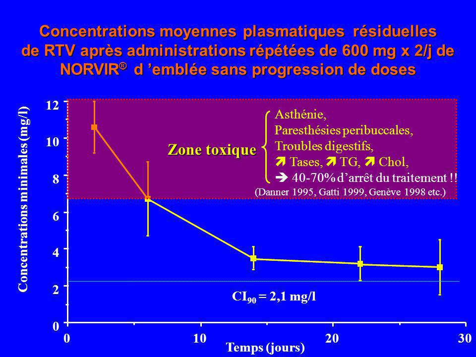 Concentrations moyennes plasmatiques résiduelles de RTV après administrations répétées de 600 mg x 2/j de NORVIR ® d emblée sans progression de doses