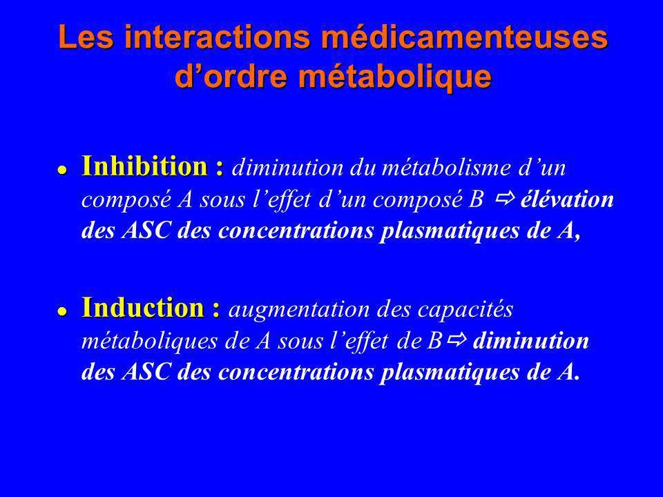 Les interactions médicamenteuses dordre métabolique Inhibition : Inhibition : diminution du métabolisme dun composé A sous leffet dun composé B élévat