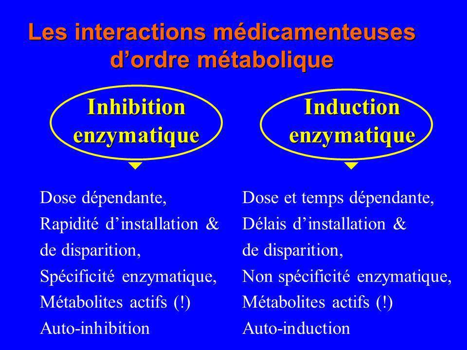 Les interactions médicamenteuses dordre métabolique Inhibitionenzymatique Dose dépendante, Rapidité dinstallation & de disparition, Spécificité enzyma